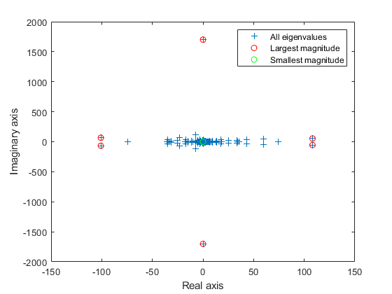 Subset of eigenvalues and eigenvectors - MATLAB eigs