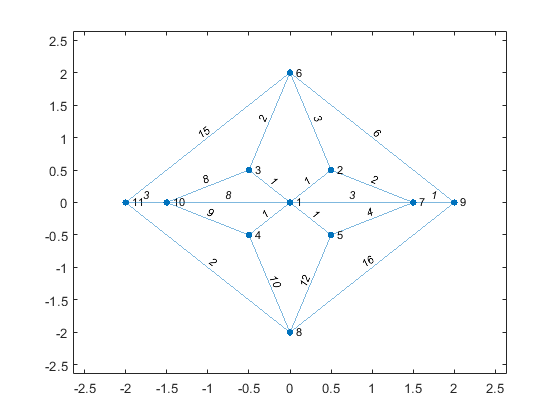Plot graph nodes and edges matlab plot view2 ccuart Images
