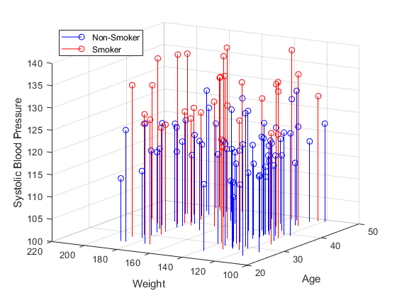 Visualizing Four-Dimensional Data - MATLAB & Simulink Example
