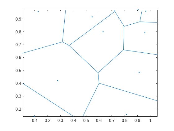 Voronoi diagram - MATLAB voronoi