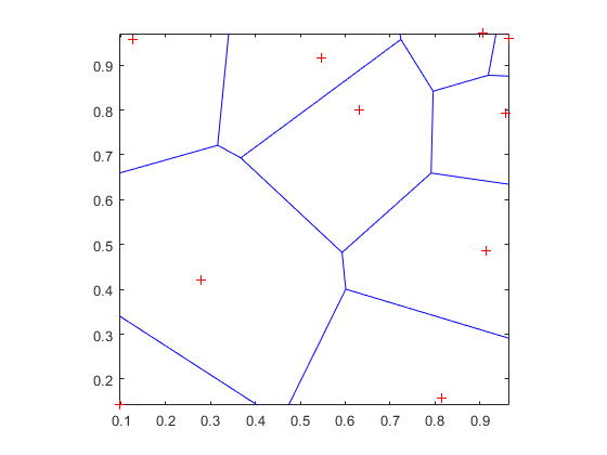 Voronoi diagram matlab voronoi note that you can add the following code to get the figure shown in the previous example ccuart Images