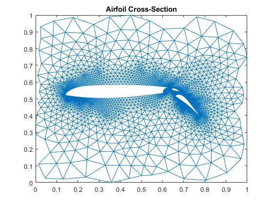 Graphical Representation of Sparse Matrices - MATLAB