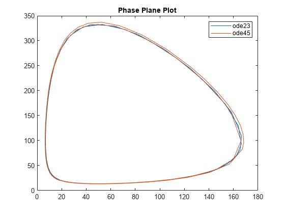 Solve Predator-Prey Equations - MATLAB & Simulink Example