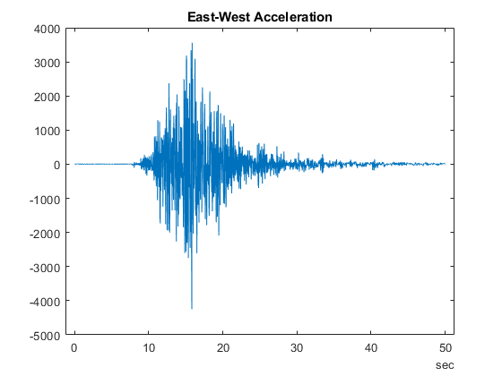 Loma Prieta Earthquake Analysis - MATLAB & Simulink Example
