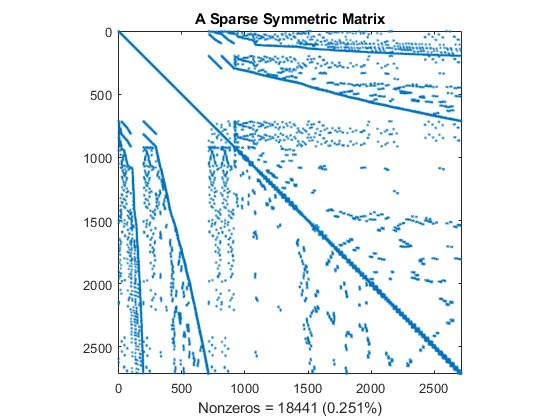 Sparse Matrix Reordering - MATLAB & Simulink Example