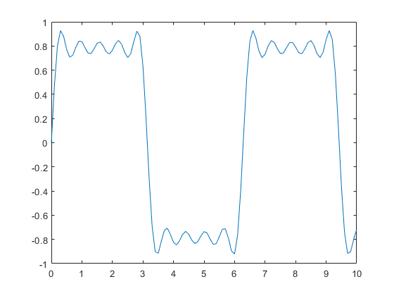 Square Wave from Sine Waves - MATLAB & Simulink Example