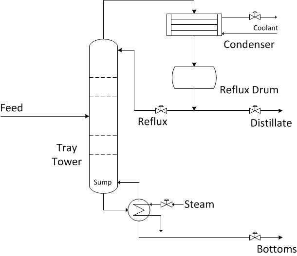 Design And Cosimulate Control Of High Fidelity Distillation Tower With Aspen Plus Dynamics Matlab Simulink
