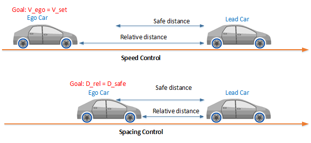 adaptive cruise control system using model predictive control rh mathworks com