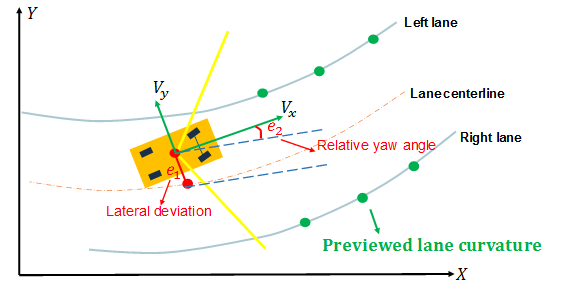 The Lka Controller Calculates A Steering Angle For Ego Vehicle Based On Following Inputs