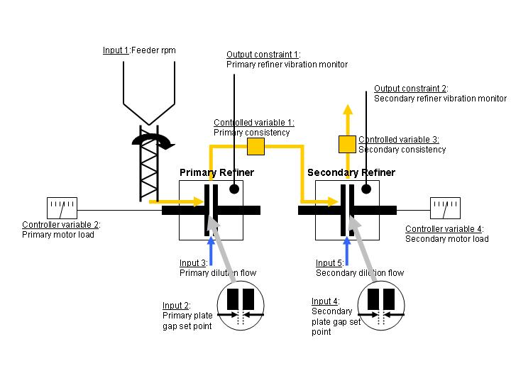 Thermo-Mechanical Pulping Process with Multiple Control
