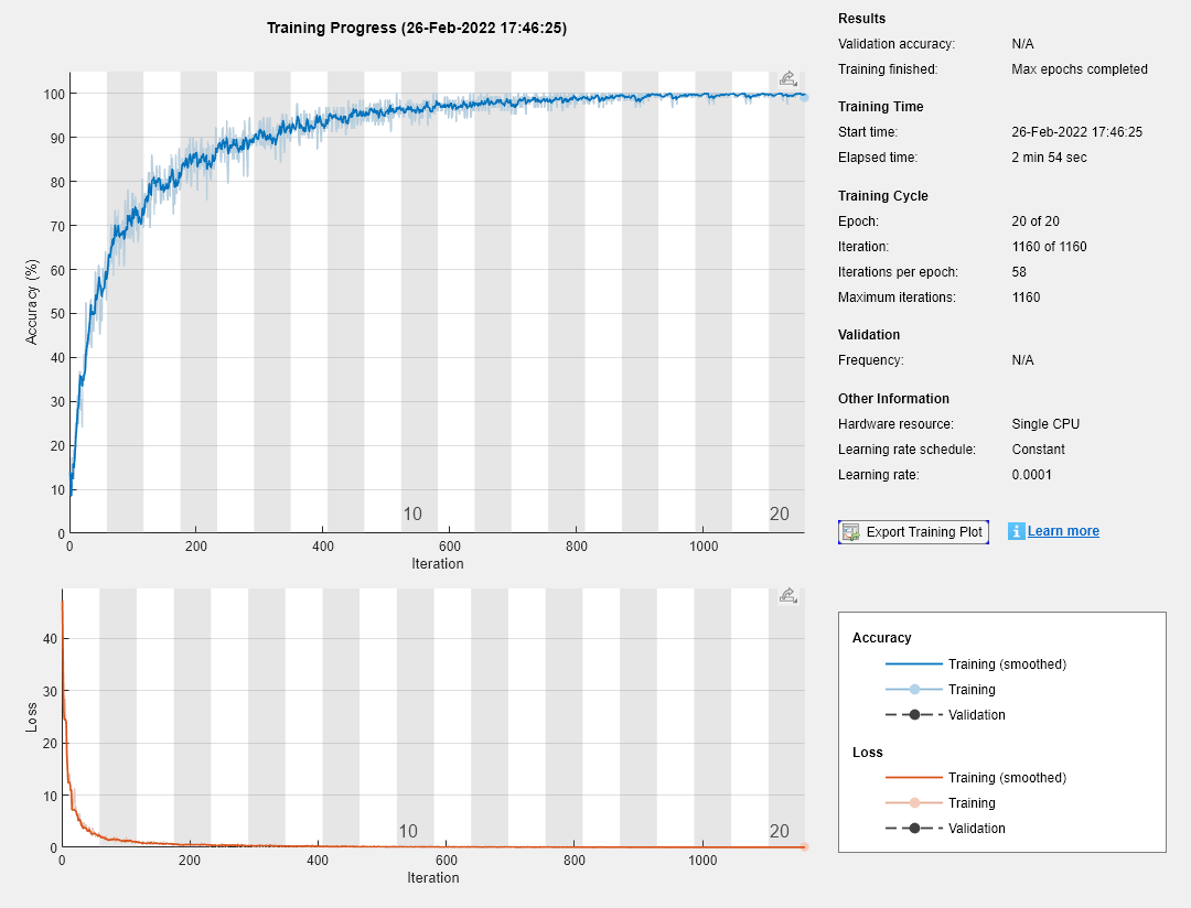 Train neural network for deep learning - MATLAB trainNetwork