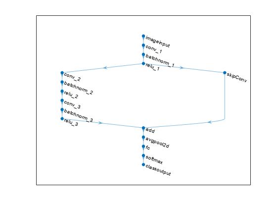 CreateSimpleDAGNetworkExample_03.png