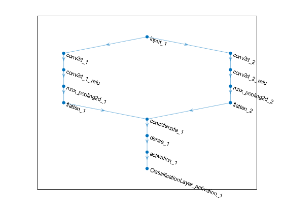 Import layers from Keras network - MATLAB importKerasLayers