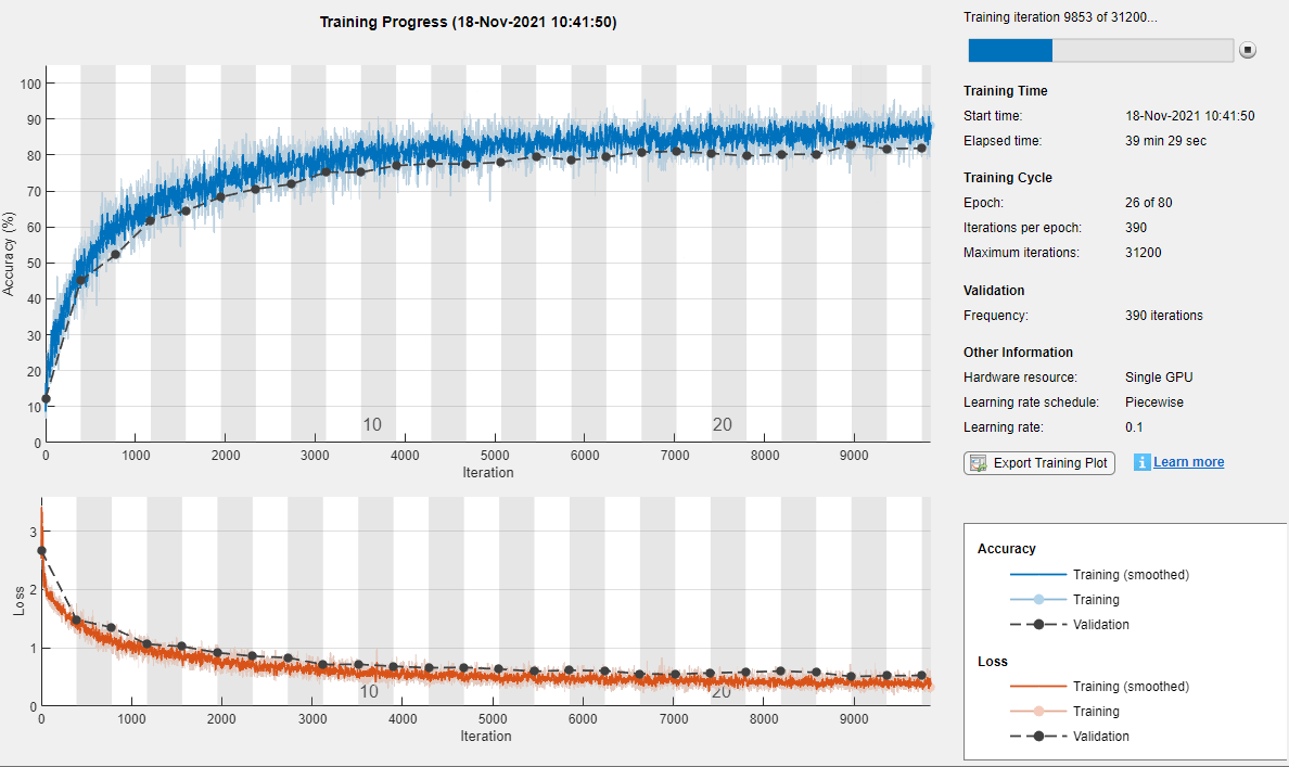 Options for training neural network matlab trainingoptions on the right view information about the training time and settings to learn more about training options see set up parameters and train convolutional nvjuhfo Choice Image