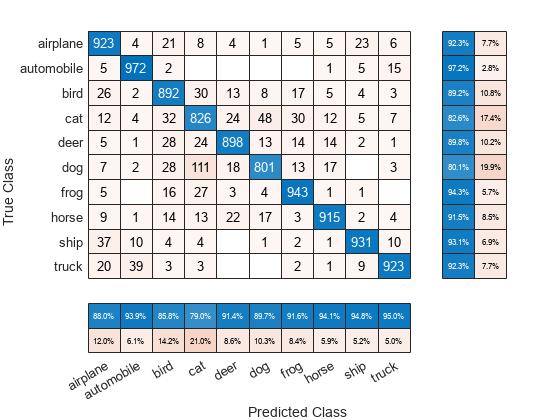 Sort classes of confusion matrix chart - MATLAB sortClasses
