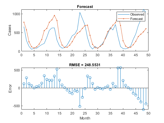 Time Series Forecasting Using Deep Learning - MATLAB & Simulink