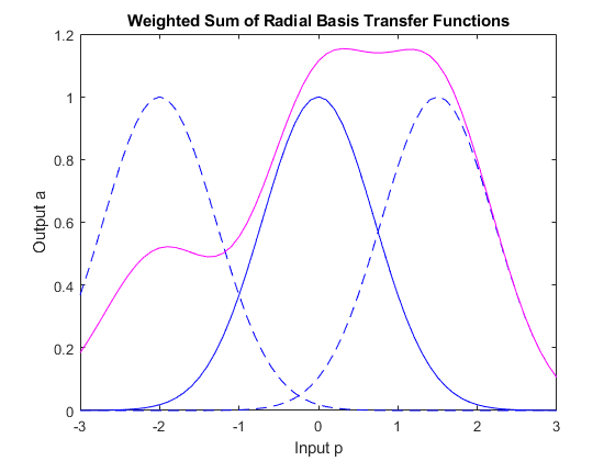 Radial basis approximation matlab simulink example the function newrb quickly creates a radial basis network which approximates the function defined by p and t in addition to the training set and targets ccuart Gallery