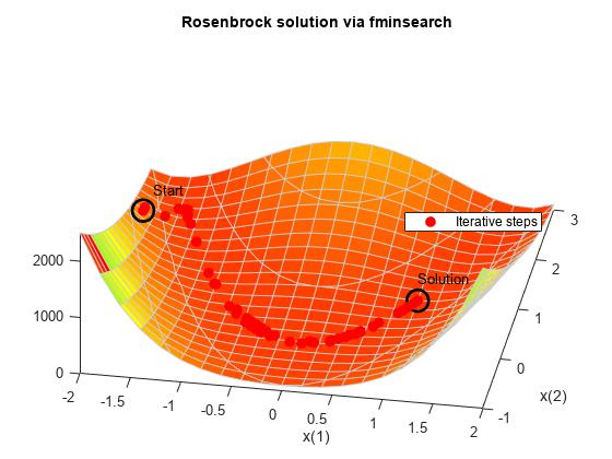 Banana Function Minimization - MATLAB & Simulink Example