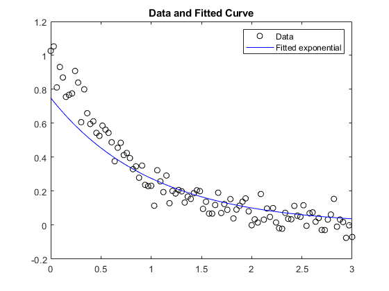 Solve nonlinear curve-fitting (data-fitting) problems in least