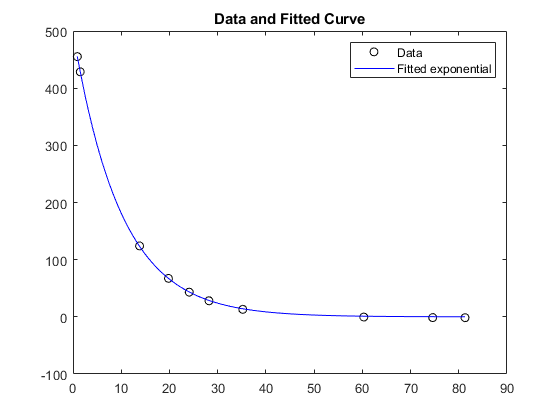 Solve nonlinear curve-fitting (data-fitting) problems in
