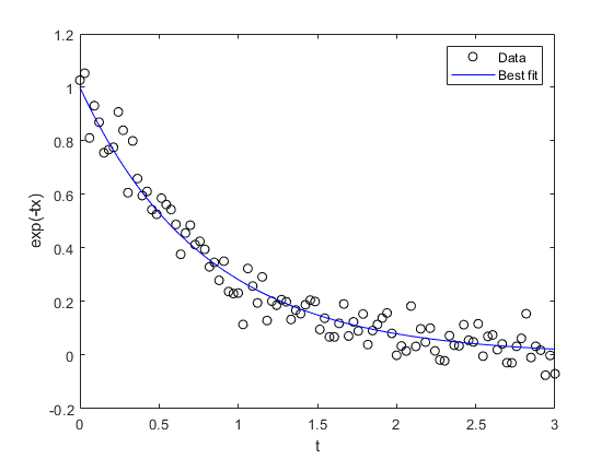 Solve nonlinear least-squares (nonlinear data-fitting