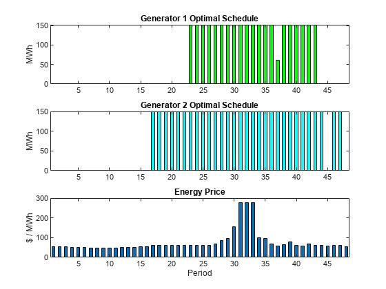 Optimal Dispatch of Power Generators: Problem-Based - MATLAB ...