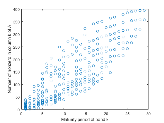 Maximize Long-Term Investments Using Linear Programming: Solver