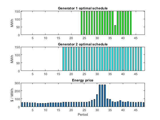 Optimal Dispatch of Power Generators: Solver-Based - MATLAB & Simulink