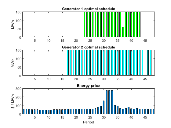 Optimal Dispatch of Power Generators: Solver-Based - MATLAB & Simulink