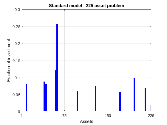 Quadratic Programming for Portfolio Optimization, Problem