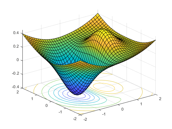 Tutorial for the Optimization Toolbox™ - MATLAB & Simulink