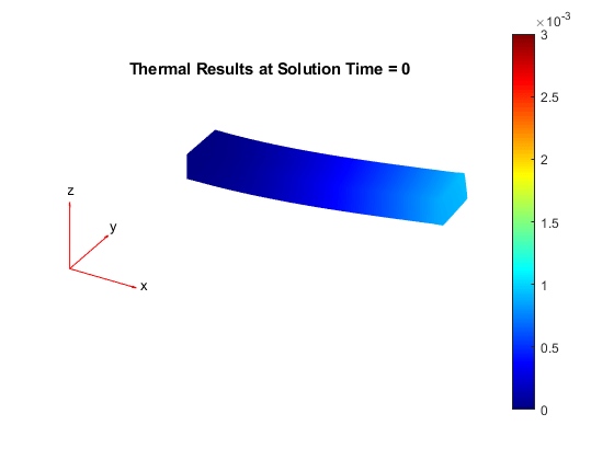 Solve heat transfer or structural analysis problem - MATLAB