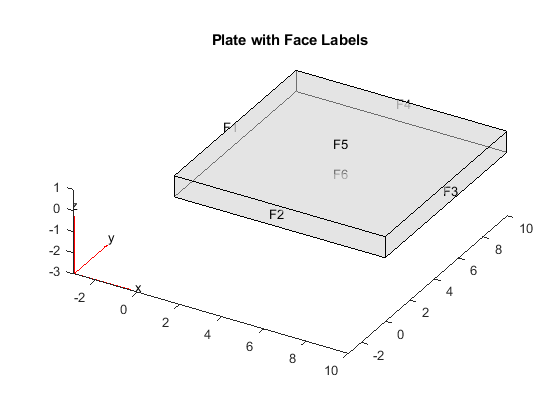 Vibration of Square Plate - MATLAB & Simulink Example