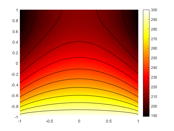 Interpolate Temperature In A Thermal Result At Arbitrary Spatial