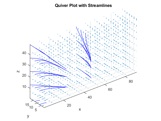 Plot 3-D Solutions and Their Gradients - MATLAB & Simulink
