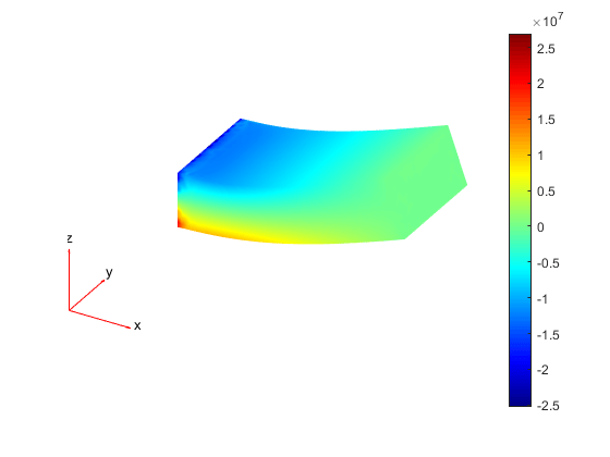 Specify Boundary Conditions For Structural Model Matlab Structuralbc