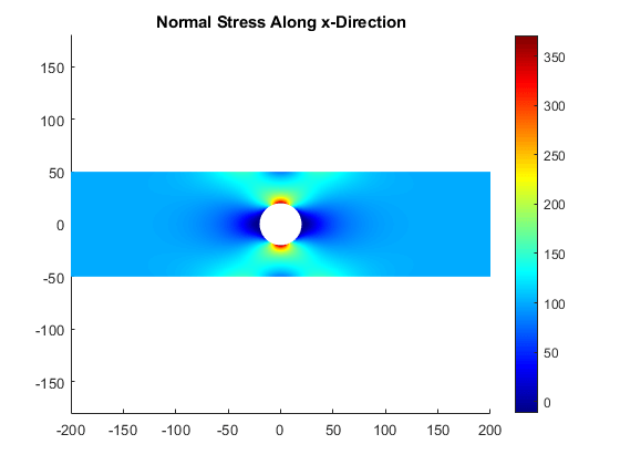 Stress Concentration in Plate with Circular Hole - MATLAB
