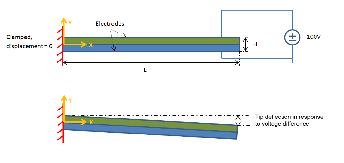 Deflection of Piezoelectric Actuator - MATLAB & Simulink Example