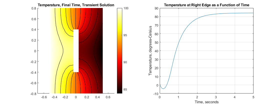 heat transfer problem with temperature
