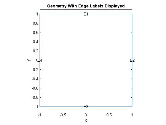 Wave Equation on Square Domain - MATLAB & Simulink