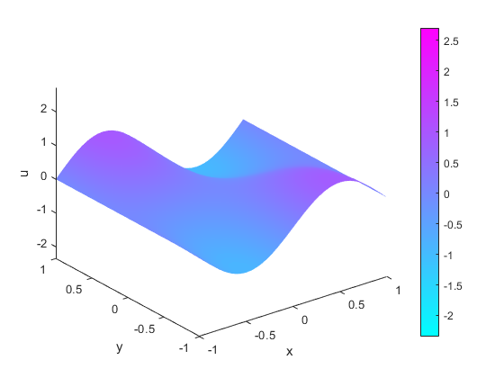 Wave Equation on Square Domain - MATLAB & Simulink Example