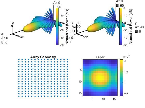 Array Pattern Synthesis - MATLAB & Simulink