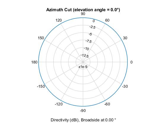 Plot isotropic antenna element directivity or pattern versus