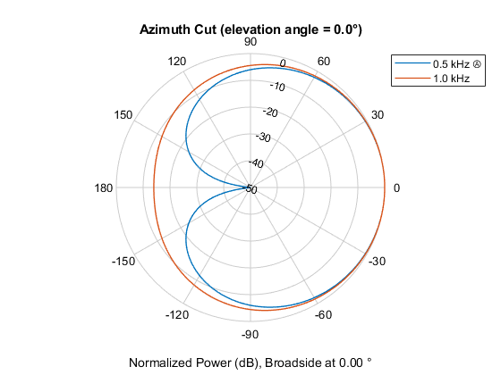 Plot custom microphone element directivity and patterns - MATLAB