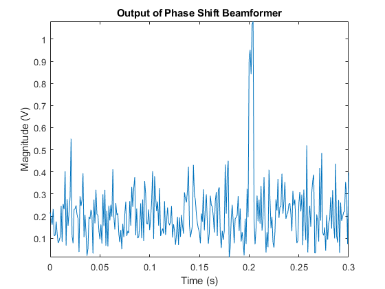 Conventional and Adaptive Beamformers - MATLAB & Simulink