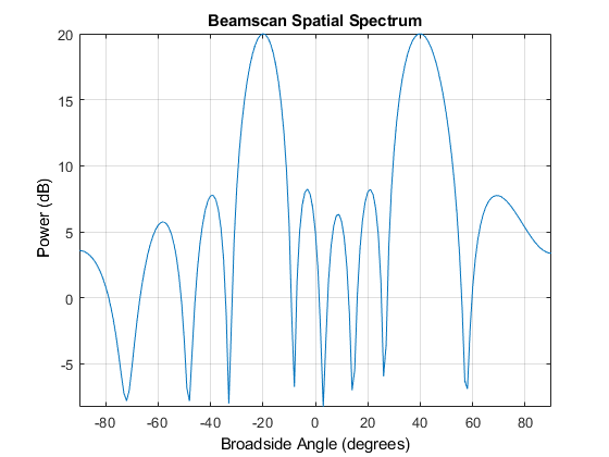 Direction of Arrival Estimation with Beamscan, MVDR, and MUSIC