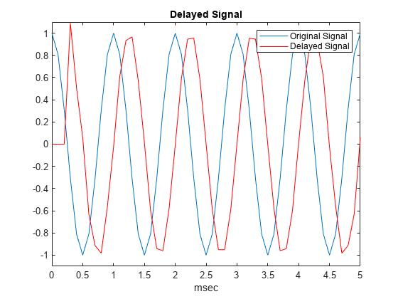 Delay or advance sequence - MATLAB delayseq