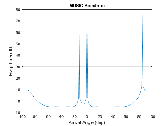 Estimate arrival directions of signals using MUSIC - MATLAB musicdoa