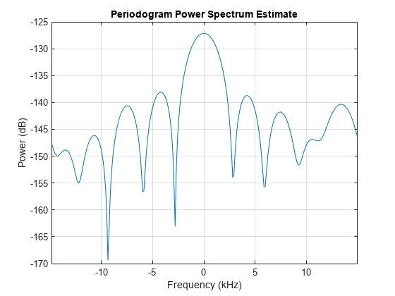 Detection, Range and Doppler Estimation - MATLAB & Simulink