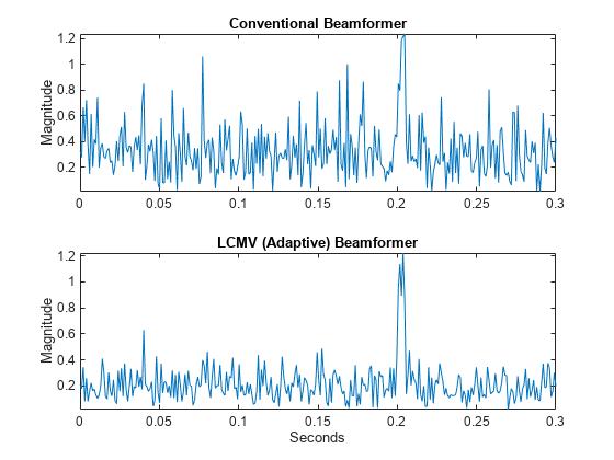 Adaptive Beamforming - MATLAB & Simulink